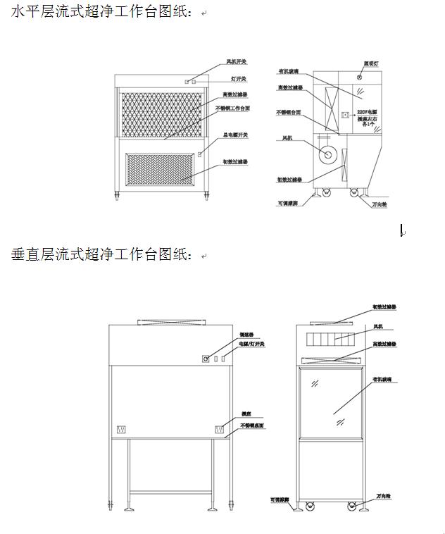 什么是超净工作台呢?超净工作台就是自控工作单元适用于水平或垂直薄片的流动洁净模型,能被放置于洁净室以创造一个极其洁净的工作环境,或者用于为一些不需要全部洁净的小单元来提供独立的清洁环境。 超净工作台特点: (1)坚硬、耐腐蚀的电镀钢板结构、耐磨损、耐高温、防尘 (2)装有速度控制器的永久润滑直接驱动中枢风机(低震动) (3)高品质的高级过滤器能为产品提供保护(过滤效果达99.